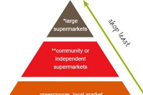 buy-pyramid